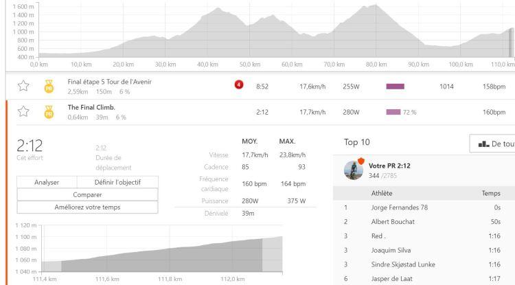 dingue de vélo - trois derniers kms de la montée des Arraches à 255 watt puis 280