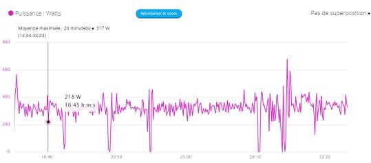 dingue de vélo - test CP20 à 317 watts septembre 2018