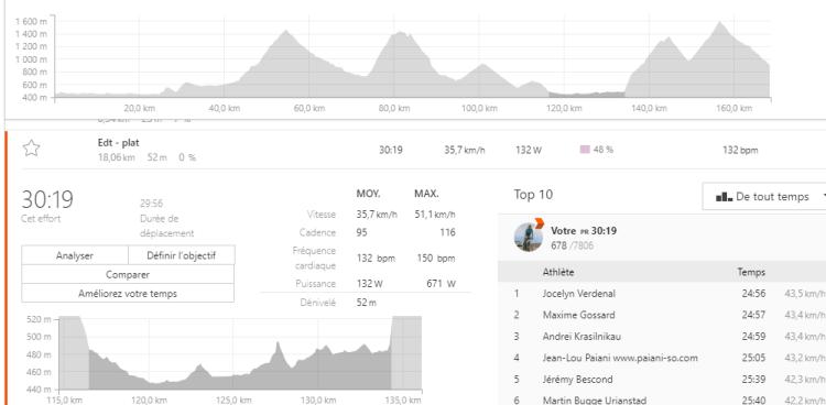 Dingue de vélo - récup en vélocité entre deux cols - EDT 2018