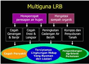 MODUL SISTEM RESAPAN AIR HUJAN - Lubang Biopori (5/6)