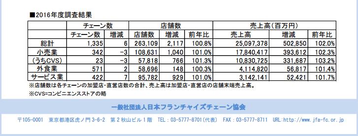 número de franquias e lojas no Japão
