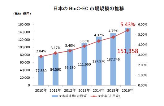 Mercado de ecommerce no Japão 2016
