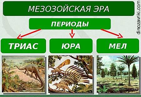 Наука о динозаврах: мезозойская эра