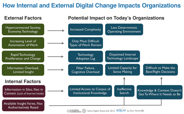 What Are the Required Skills for Today's Digital Workforce ...