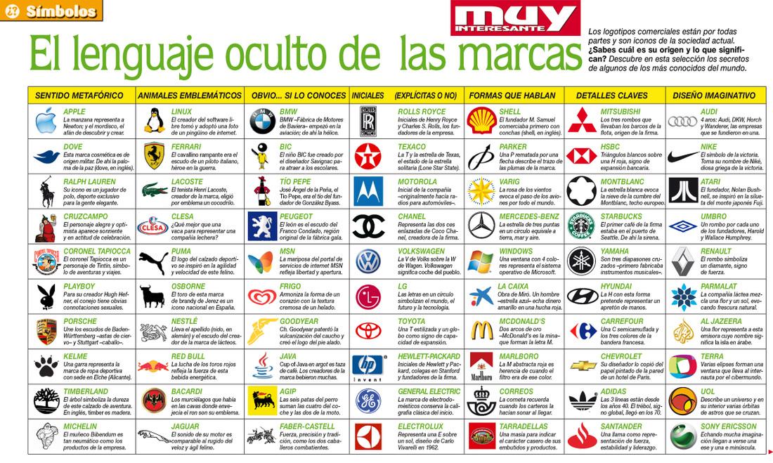 Qu Hay Detrs De Los Logotipos De Las Grandes Marcas