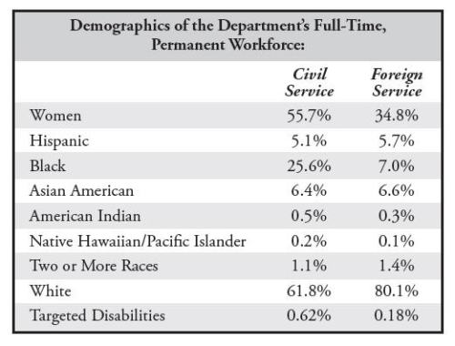 Image result for State Department workforce demographics