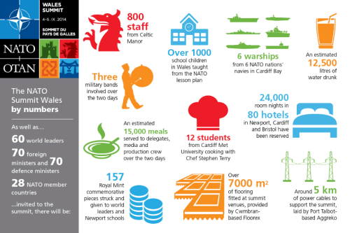 NATO-by-numbers