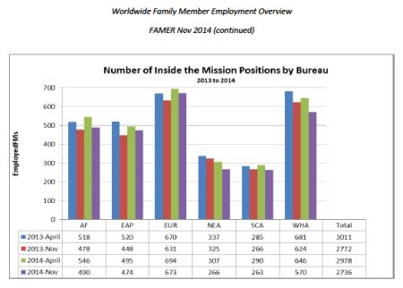 Family Member Employment, State Department, Nov 2014