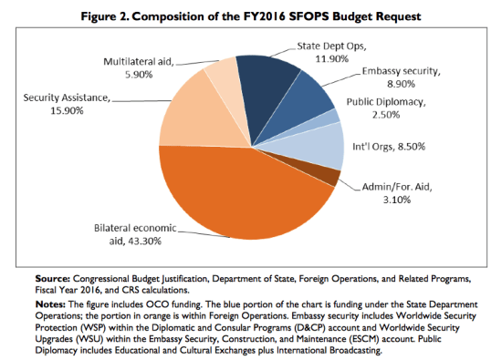 fy2016-sfops-budget-request