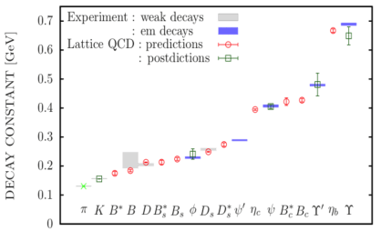 HPQCD15