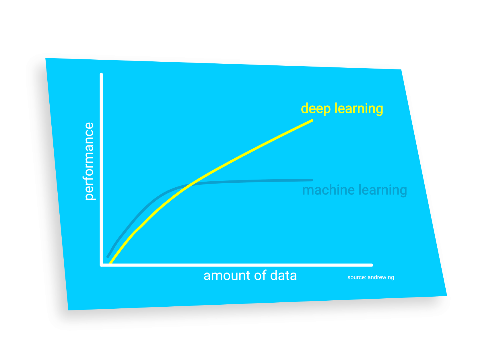What Is Deep Learning? Powerful Versatile Methods