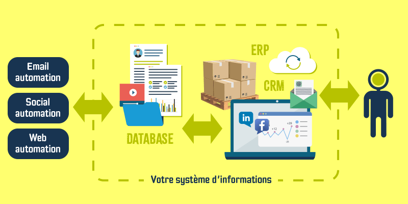 Intégrer dans votre marketing digital le marketing automation