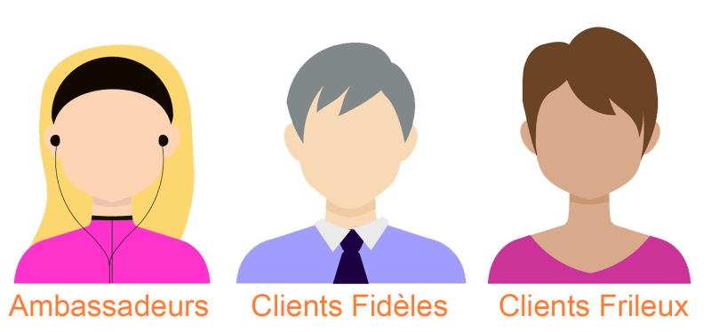 Types de clients pour le parrainage marketing