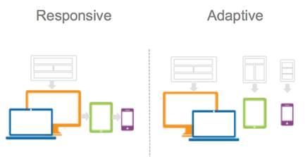 Diferencias entre el diseño web adaptativo y responsive