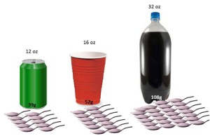 An illustration showing that 10 spoonfuls of sugar can be found in a 12oz can of soda, 13 spoonfuls of sugar can be found in a 16oz cup of soda and 26 spoonfuls of sugar can be found in 32oz bottle of soda.