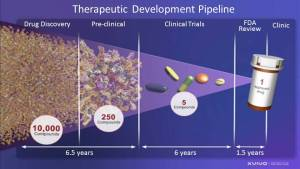 Infographic showing the length of time it takes from Drug Discovery to Clinic.