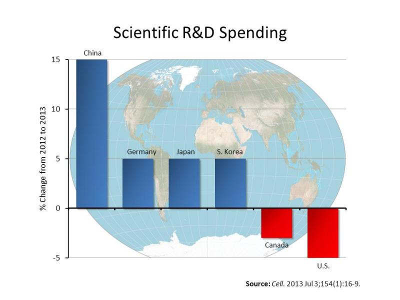 Graph of % change in scientific R&D spending from 2012 to 2013 in China (15%), Germany (5%), S. Korea (5%), Canada (-3%), and U.S. (15%)