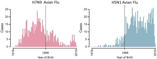 Incidence of Avian Flu vs. Year of Birth
