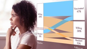 A young black woman looks thoughful. A graph show changes in willingness to recieve the vaccine