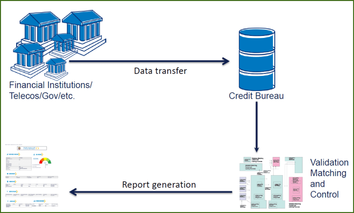 how credit bureau collects data