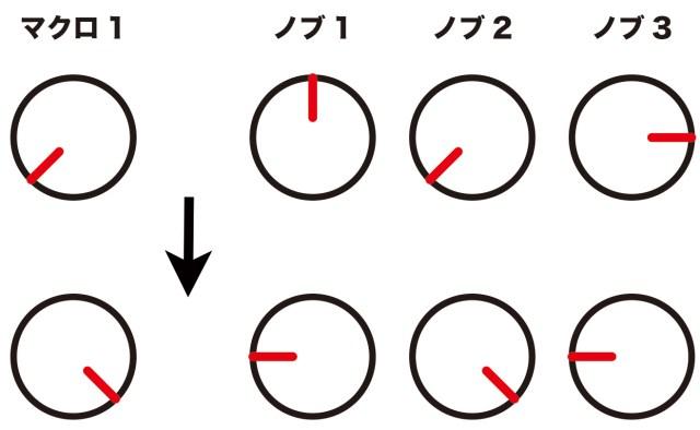 Macro設定イメージ図