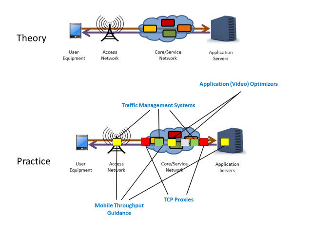 Figure 1: Mobile Network Functions