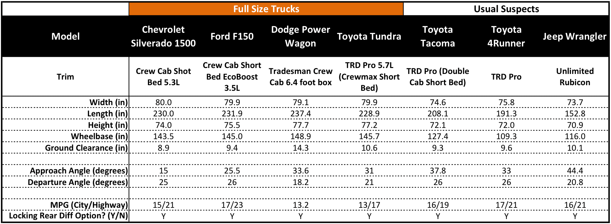 ground clearance comparison of trucks autos post. Black Bedroom Furniture Sets. Home Design Ideas