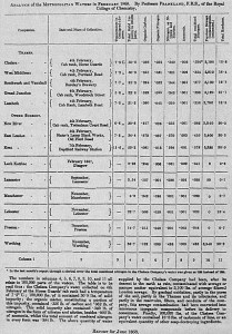 One of the first of Edward Frankland's monthly analyses of London's waters done according to the format that the water companies found objectionable. Especially troublesome were references to thousands of pounds of previous sewage contamination (Report on the Analysis of the waters supplied by the Metropolitan Water Companies , p 49, 1872).