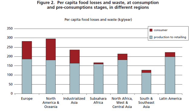Pre-consumer food waste consistently outranks consumer waste, regardless of country. Graph from The United Nations Food and Agriculture Organization.