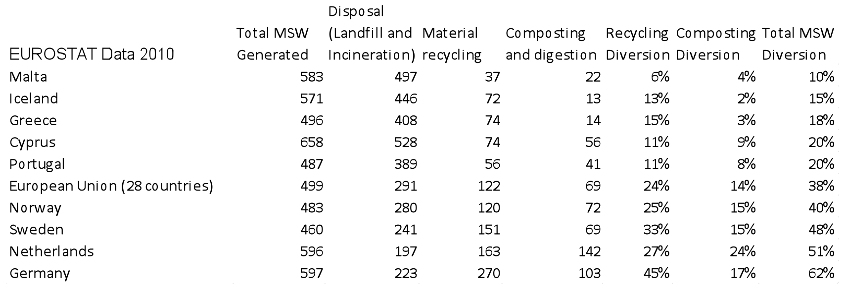 San Francisco's Famous 80% Waste Diversion Rate: Anatomy of