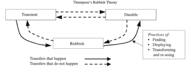 Richard Thompson's Rubbish Theory.