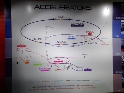 Schematic of the various particle accelerators and colliders at CERN.