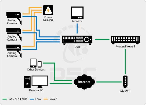 Comparing Analog Vs. IP Surveillance Technology