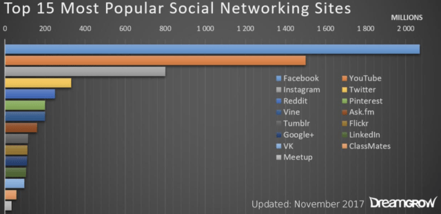social share discounts