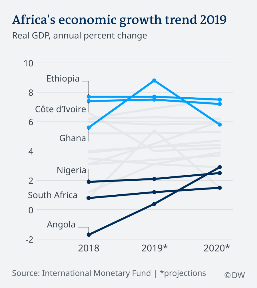 IMF Africa's economic growth projection for 2019 puts Ghana ahead