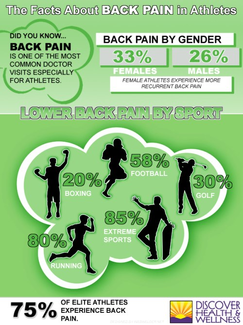westminster-colorado-chiropractic-athletes-back-pain-infographic