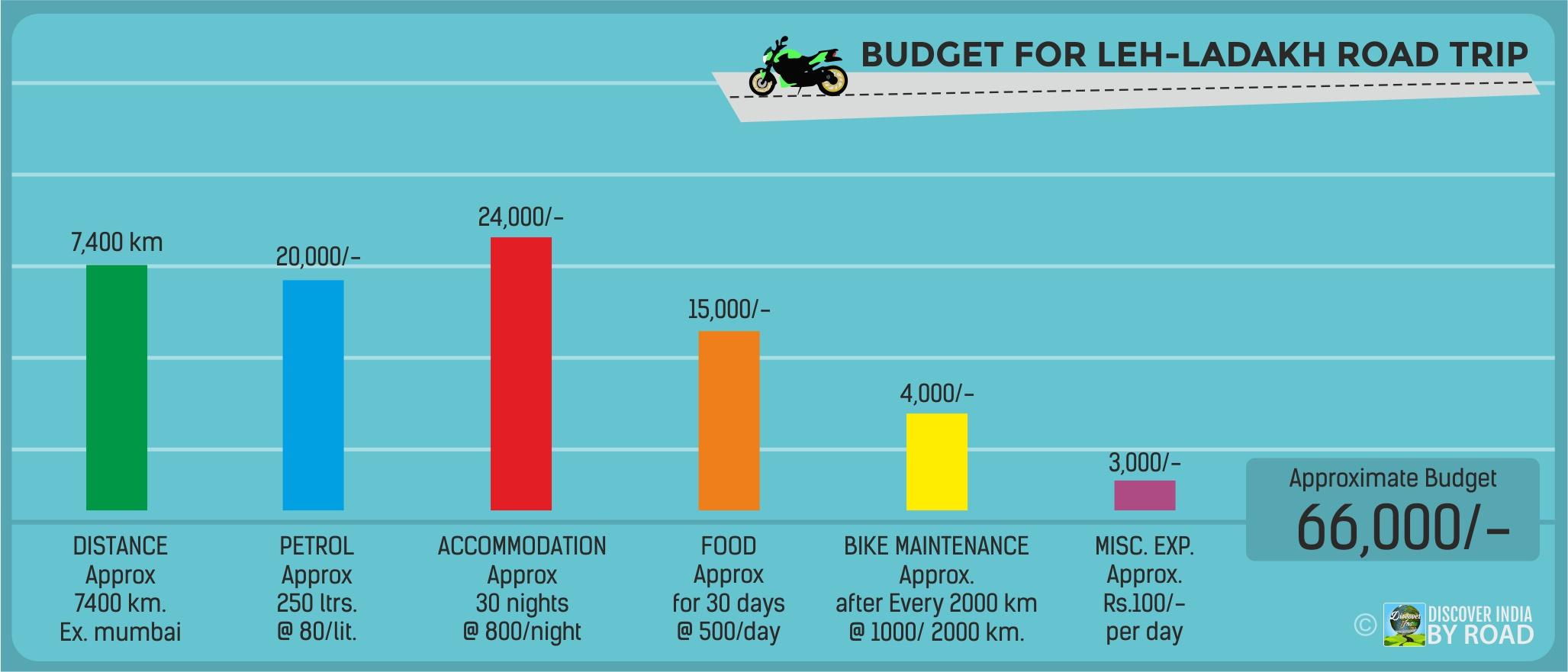 Leh-ladakh road trip budget Chart