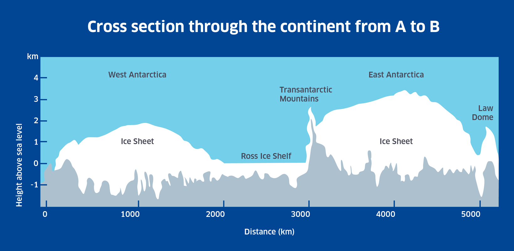 Continent Cross Section