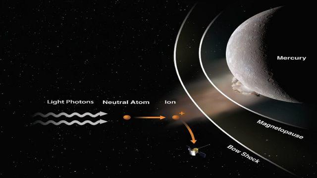 MESSENGER Spacecraft found a meteoroid impact on Mercury