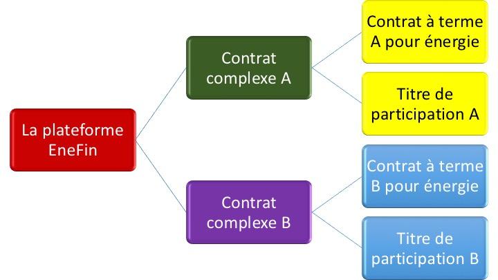 Contrat EneFin 2