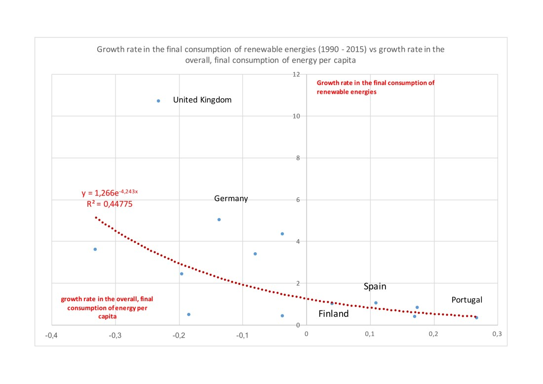 Growth rates energy per capita vs total renewable