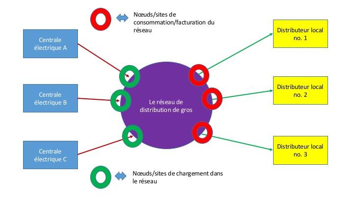 La structure du réseau