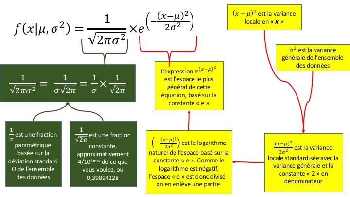 Distribution normale interpretation
