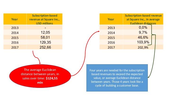 Square Euclidean Subscription Revenue_2