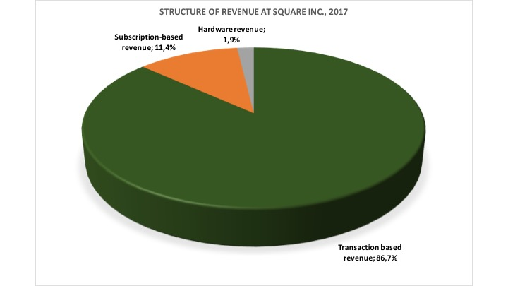 Square Inc Revenue 2017
