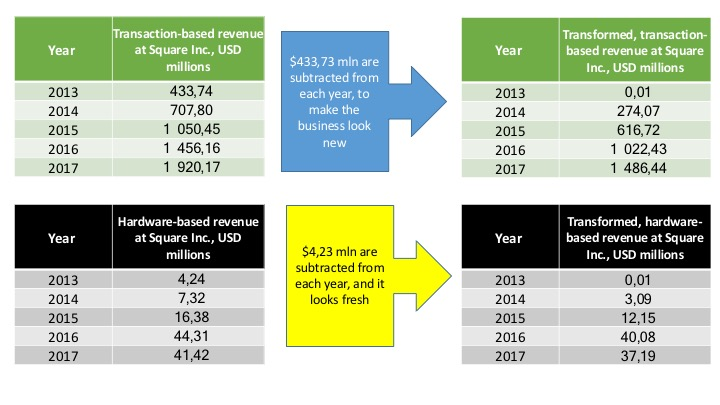 Square Inc transformation of revenue