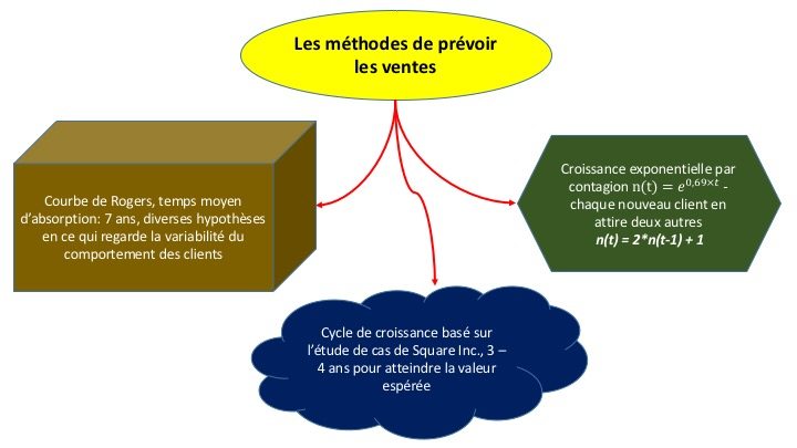 Trois methodes de prevoir les ventes