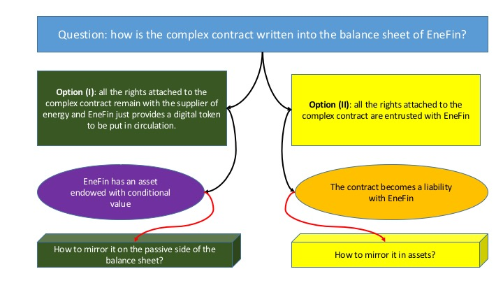 how is the complex contract written into the balance sheet of EneFin