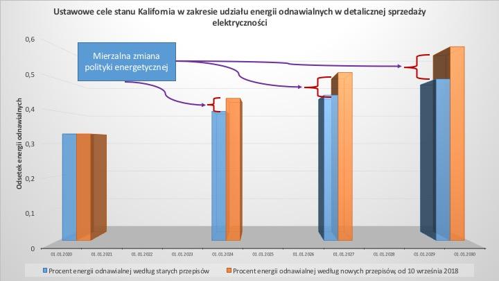 Ustawowe cele stanu Kalifornia w zakresie udziału energii odnawialnych w detalicznej sprzedaży elektryczności