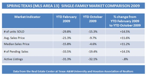 Spring Texas real estate market report Oct 2009 | Spring ...